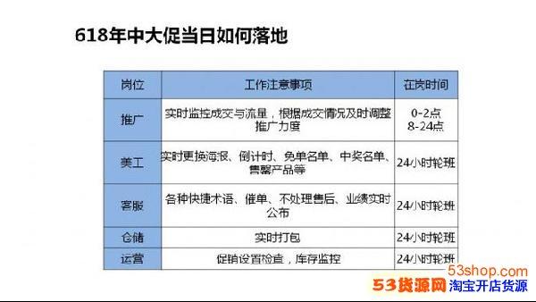 淘宝购物中奖短信_2017年淘宝天猫618大促运营方案 |范文分享_53货源网