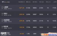 华语电影票房奇迹:《战狼2》成首部跻身全球票房TOP100的中国影片