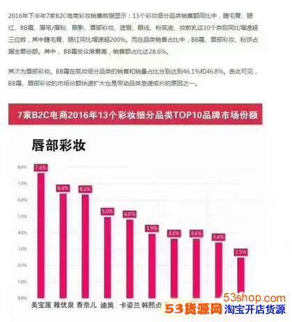 稚优泉在2016年成为线上口红最畅销品牌,实力霸榜***名!