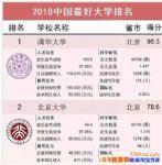 中国最好大学排名第一是谁?中国最好大学排名2018