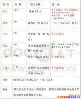 2018中秋博饼礼品清单一览(附中秋博饼游戏规则)