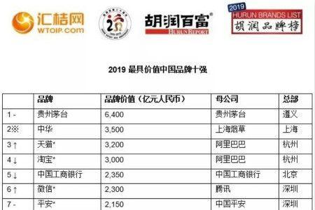 2019胡润品牌榜出炉:茅台、中华、天猫位列前三