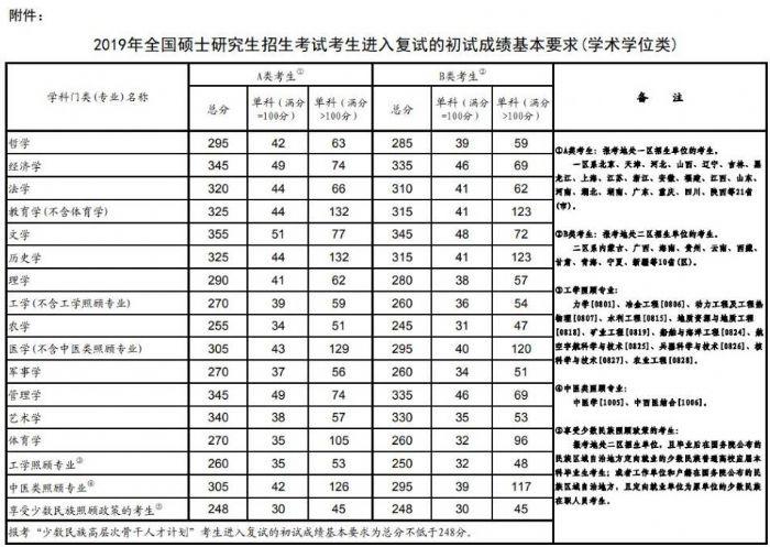 2019年考研国家线发布 查询申请调剂网址汇总