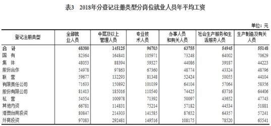 2018年平均工资出炉:年平均工资为68380元,IT业居首