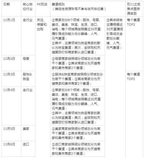 2019淘宝双11直播会场及频道准入规则一览