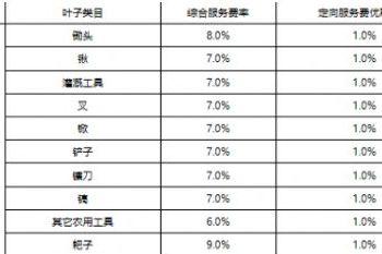 2019农村淘宝平台农资服务费一览表