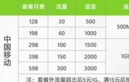 2020年中国移动最新5G流量套餐资费一览表