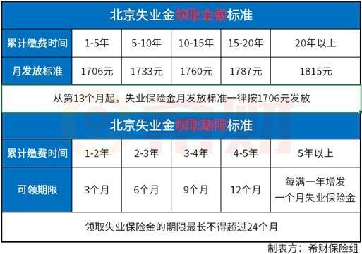 北京失业金领取流程:领取条件+领取标准
