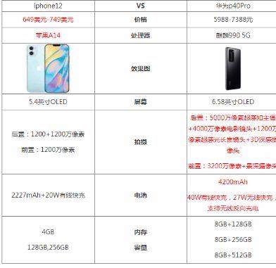iphone12和华为p40Pro哪个性价比高