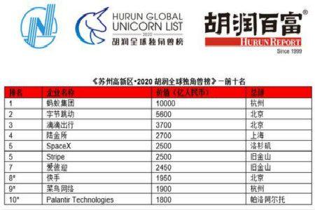 2020胡润全球独角兽榜:蚂蚁集团估值1万亿登顶