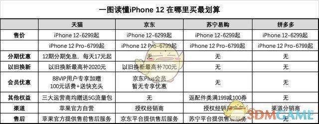 一图教你iPhone12在哪里买划算